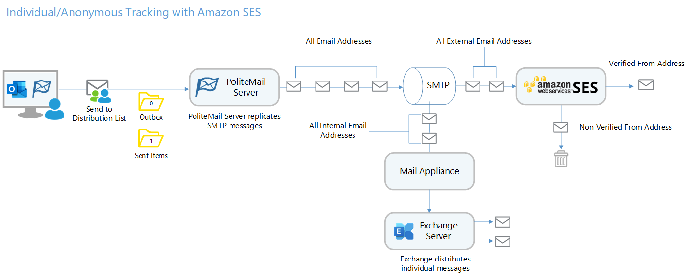 Amazon_SES_Diagram4.png